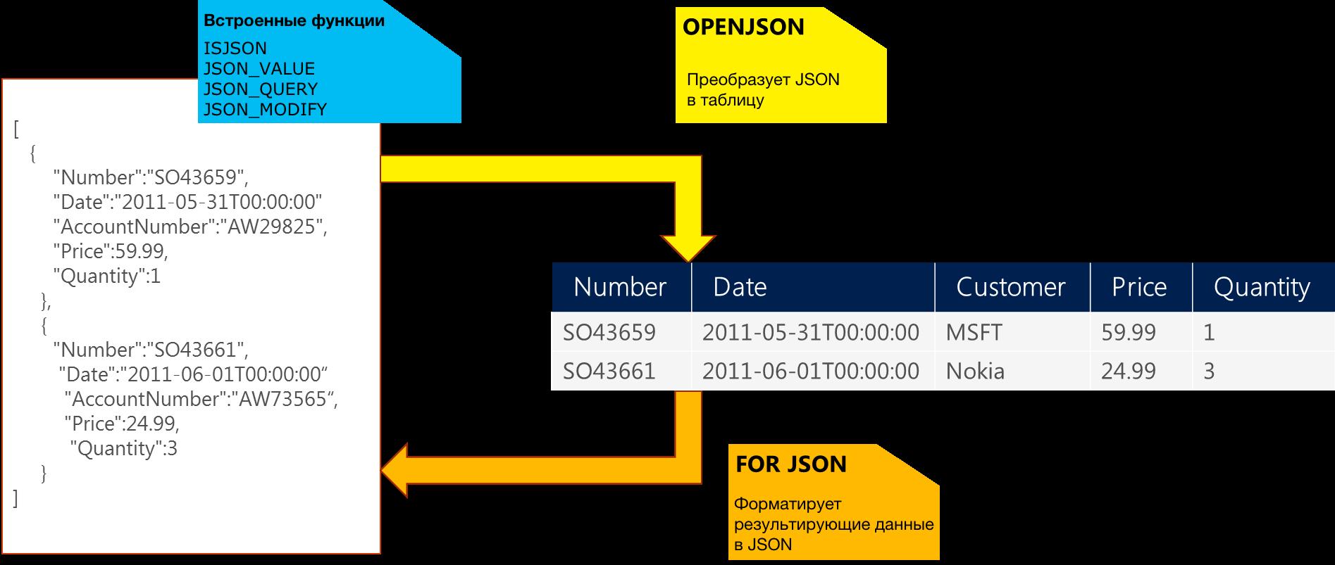 Работаем с JSON в SQL Server 2016 - 1