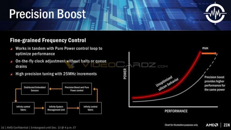 Процессоры AMD Zen действительно будут называться Ryzen