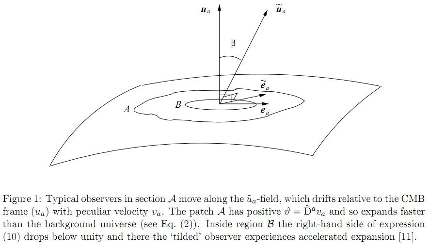 Тёмная энергия и тёмный поток – как всё это объяснить? - 12