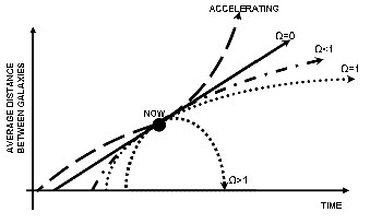 Тёмная энергия и тёмный поток – как всё это объяснить? - 3