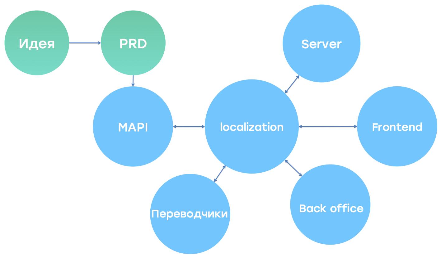 Как научить веб-приложение говорить на 100 языках: особенности локализации - 5