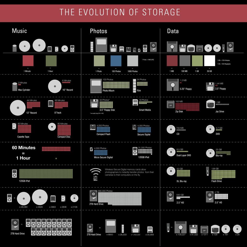 Обработка и хранение данных: от древности до ЦОДов - 2