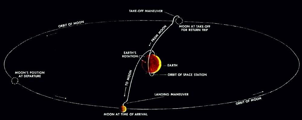 С Земли на Луну. История и математика. Часть 1 - 9