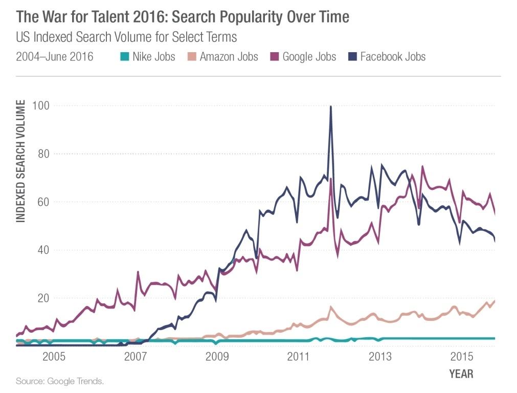 Эти компании переманивают специалистов в области цифровых технологий у всех остальных - 2