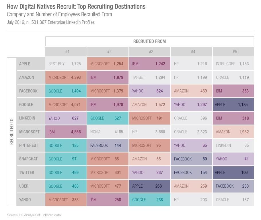 Эти компании переманивают специалистов в области цифровых технологий у всех остальных - 3