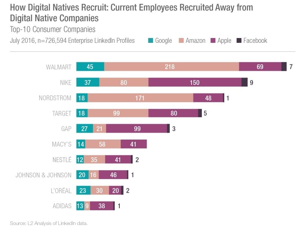 Эти компании переманивают специалистов в области цифровых технологий у всех остальных - 4