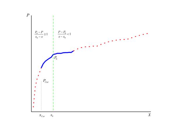Методика вычисления оптимального уровня затрат на корпоративное ИТ - 3