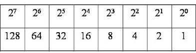 Основы компьютерных сетей. Тема №5. Понятие IP адресации, масок подсетей и их расчет - 2