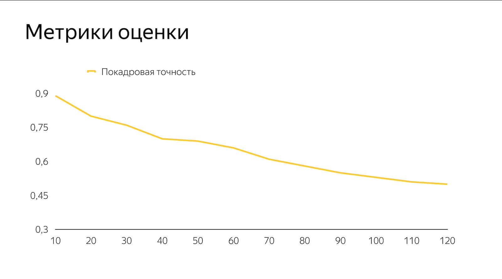Яндекс использовал нейросеть и научился прогнозировать осадки с точностью до минут - 7