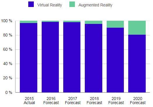 В период с 2015 по 2020 год рынок гарнитур дополненной и виртуальной реальности будет расти на 108,3% в год
