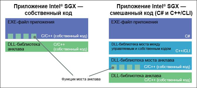 Intel Software Guard Extensions, учебное руководство. Часть 2, устройство приложения - 2