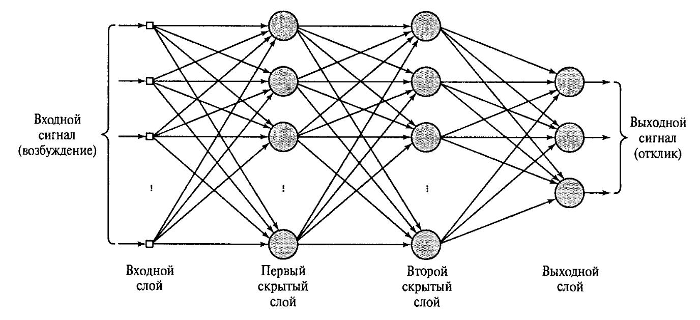 Логика сознания. Часть 9. Искусственные нейронные сети и миниколонки реальной коры - 7