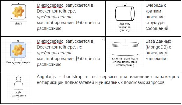 Мониторим фриланс площадки в slack - 3
