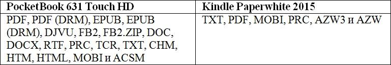 Сравниваем PocketBook 631 Touch HD и Kindle Paperwhite 2015: что лучше в российских реалиях? - 12