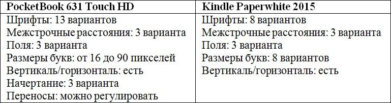 Сравниваем PocketBook 631 Touch HD и Kindle Paperwhite 2015: что лучше в российских реалиях? - 13
