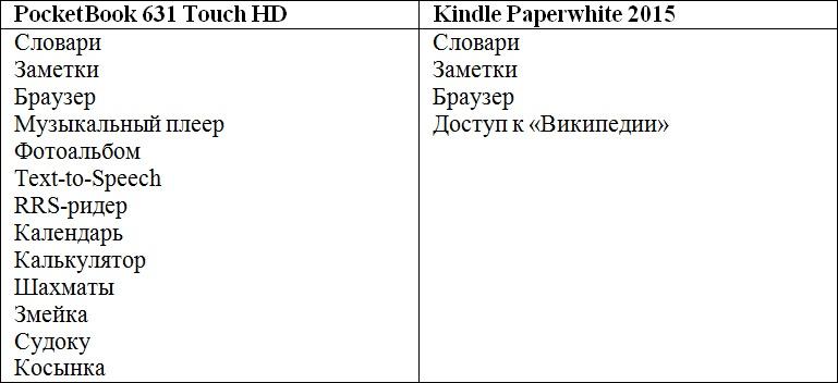 Сравниваем PocketBook 631 Touch HD и Kindle Paperwhite 2015: что лучше в российских реалиях? - 19