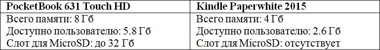 Сравниваем PocketBook 631 Touch HD и Kindle Paperwhite 2015: что лучше в российских реалиях? - 21