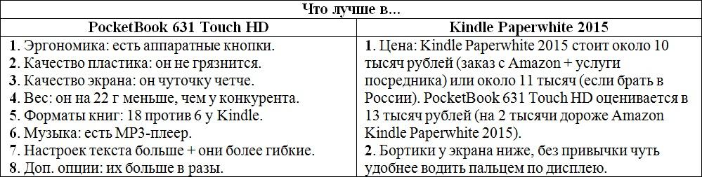 Сравниваем PocketBook 631 Touch HD и Kindle Paperwhite 2015: что лучше в российских реалиях? - 22