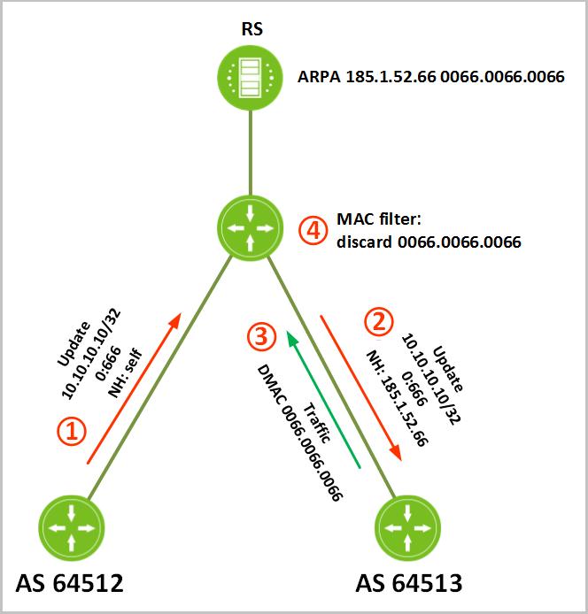 Своя точка обмена трафиком в дата-центре. Часть 2. Инструменты для участников DataLine-IX - 9