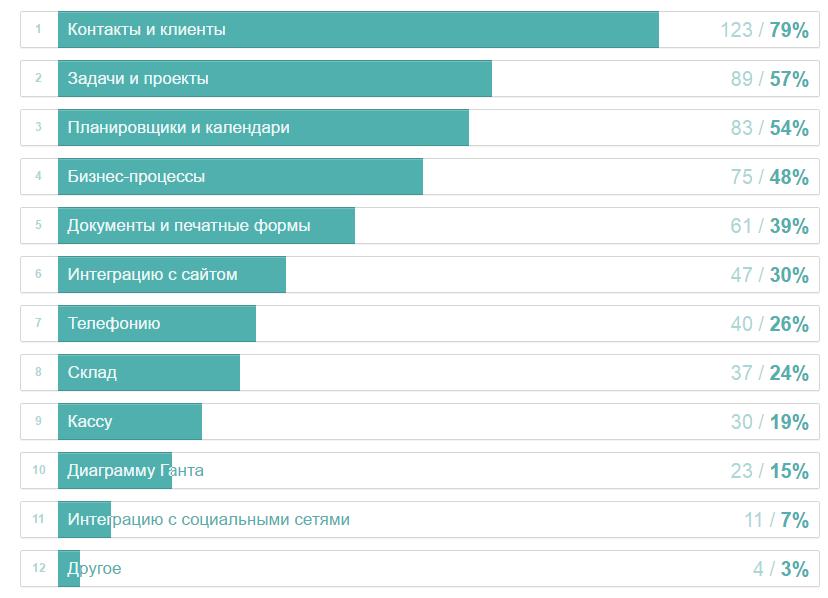 Как мы на Хабре опрос про CRM проводили: результаты - 11
