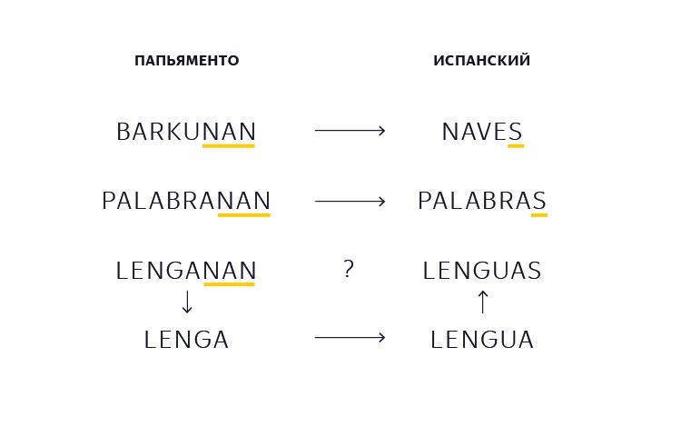 Как Яндекс научил машину самостоятельно создавать переводы для редких языков - 5