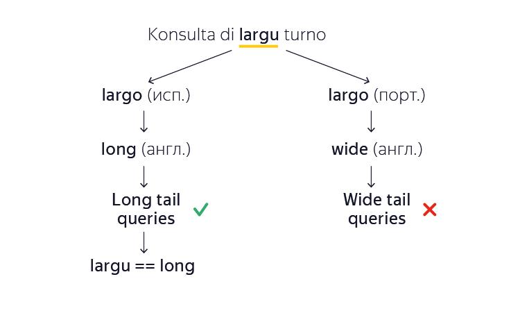 Как Яндекс научил машину самостоятельно создавать переводы для редких языков - 6