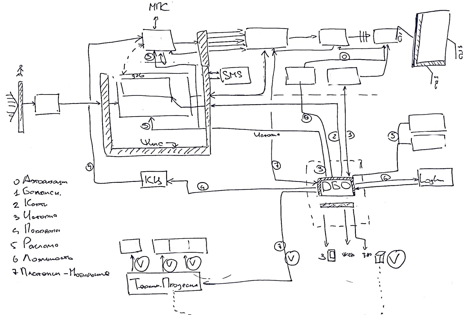 О карте Мегафона — технические подробности - 3