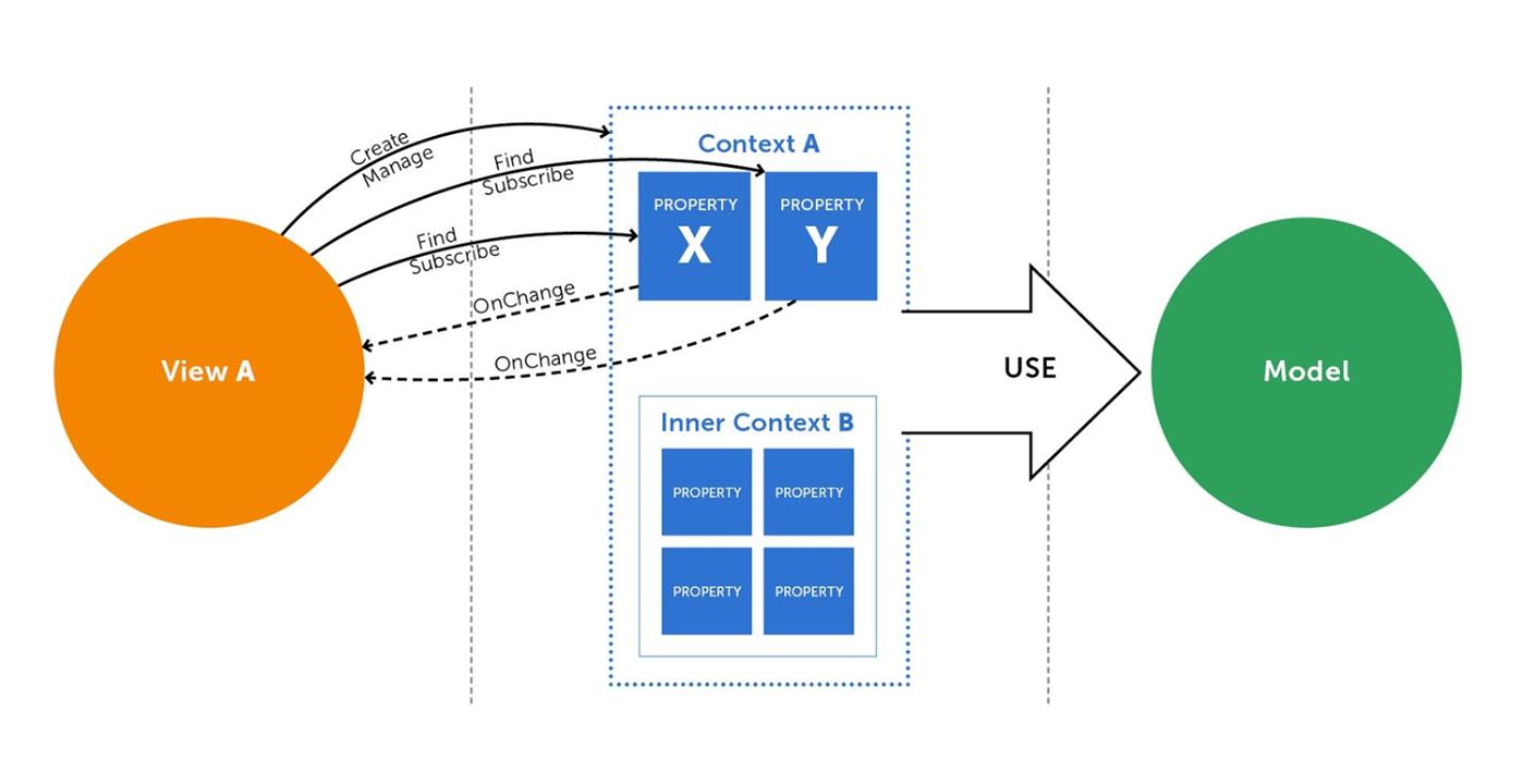 Особенности разработки мобильной MMO RTS. Часть 1 - 3