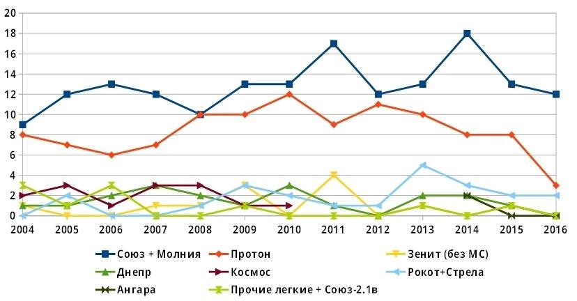 Россия теряет позиции в растущей мировой космонавтике. Или нет? - 4