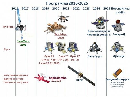 Россия теряет позиции в растущей мировой космонавтике. Или нет? - 7