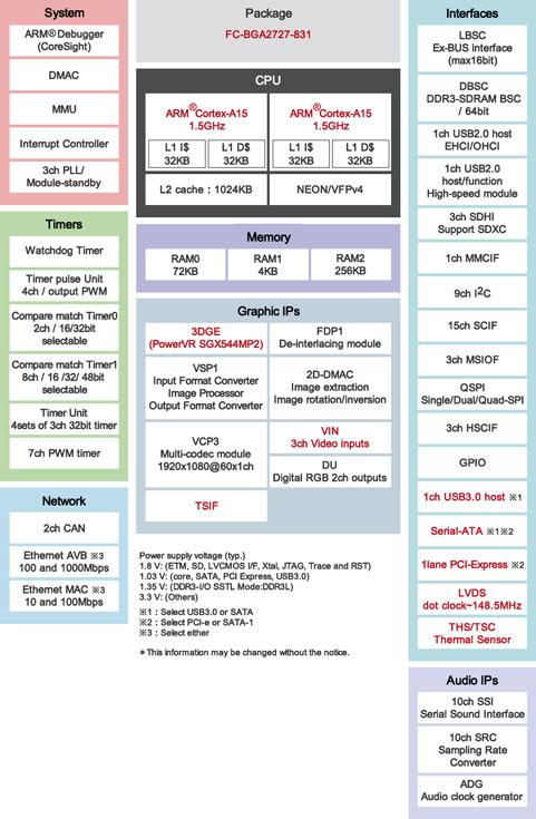 Микроконтроллеры Renesas RZ/G1N и RZ/G1H предназначены для промышленной и потребительской электроники
