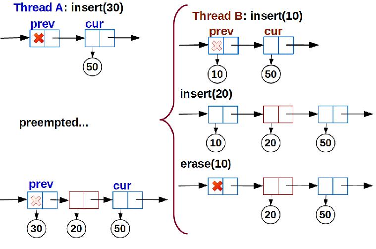 Lock-free структуры данных. Iterable list - 10