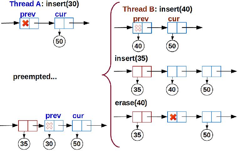 Lock-free структуры данных. Iterable list - 11