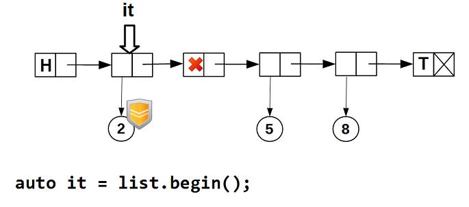Lock-free структуры данных. Iterable list - 3