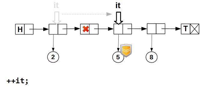 Lock-free структуры данных. Iterable list - 4