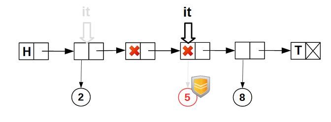 Lock-free структуры данных. Iterable list - 5