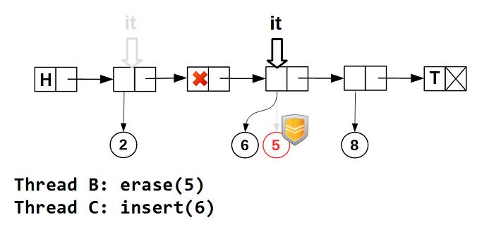 Lock-free структуры данных. Iterable list - 6