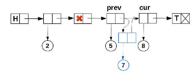 Lock-free структуры данных. Iterable list - 7