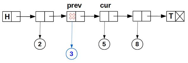 Lock-free структуры данных. Iterable list - 8