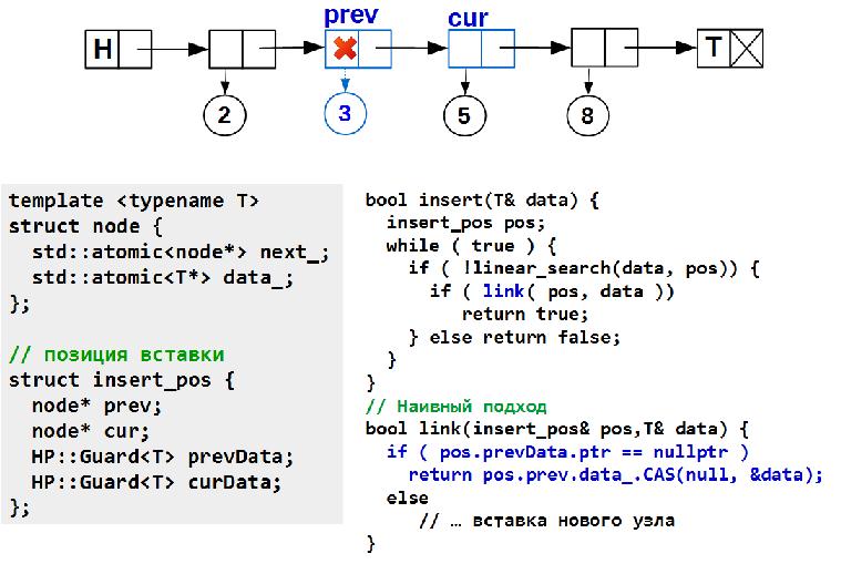 Lock-free структуры данных. Iterable list - 9