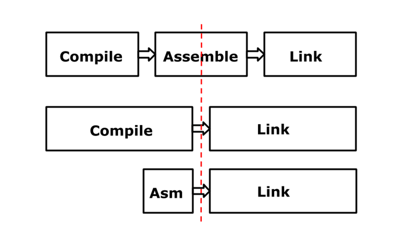 Архитектура ассемблера Go - 7