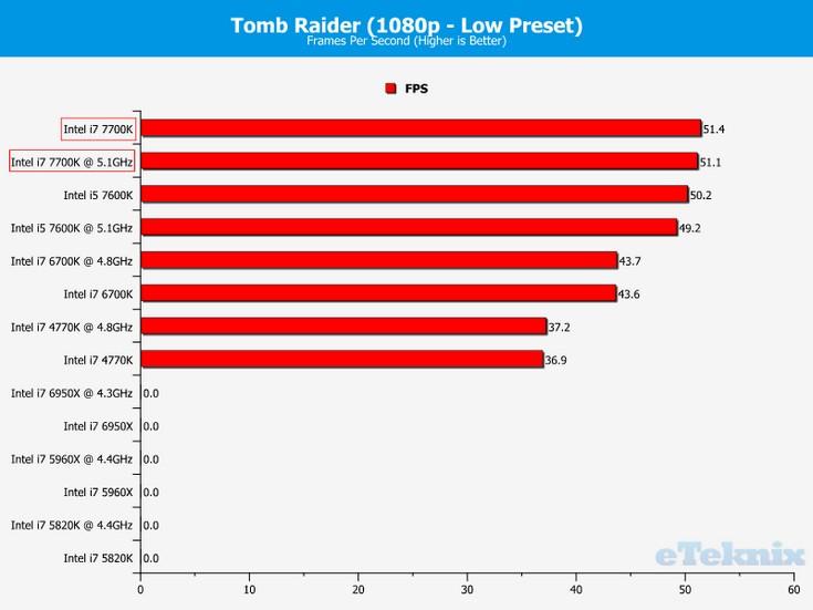 CPU Intel Core i7-7700K будет горячим