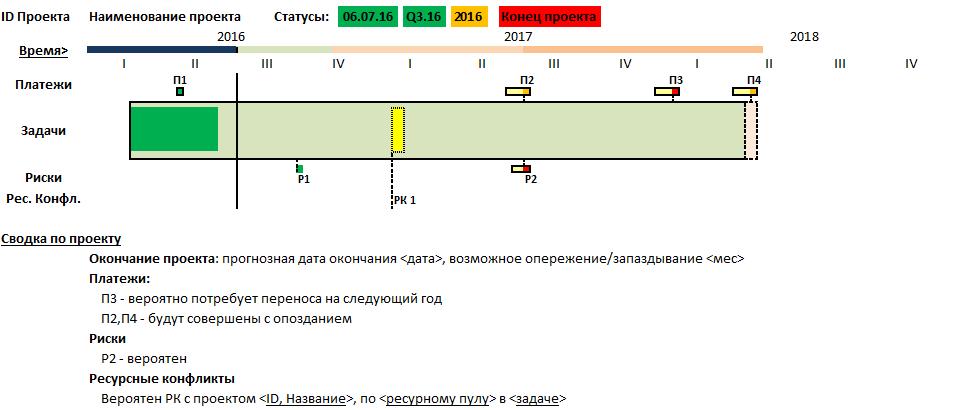 Практическая интерпретация метода и показателей освоенного объёма - 6