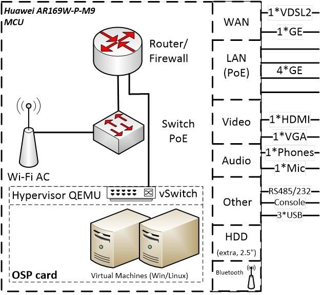 Роутер+гипервизор Huawei в одном корпусе. Запускаем с нуля - 2
