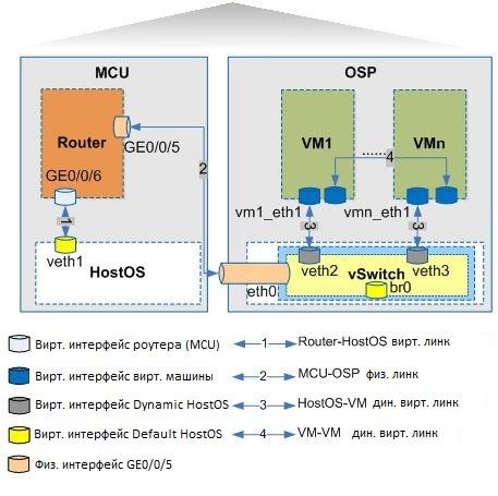 Роутер+гипервизор Huawei в одном корпусе. Запускаем с нуля - 6
