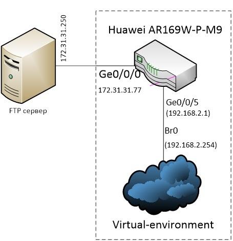 Роутер+гипервизор Huawei в одном корпусе. Запускаем с нуля - 7