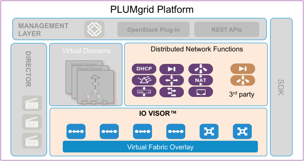 «Предновогодний шоппинг»: VMware приобрели SDN-стартап PLUMgrid - 2
