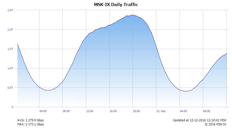 Что такое ММТС-9 и как в России получается интернет - 5