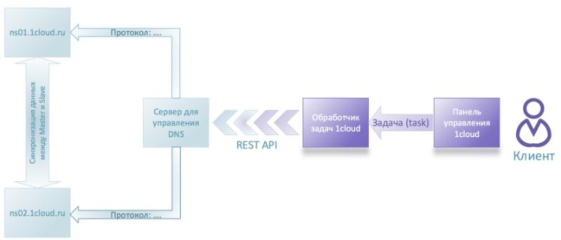 Личный опыт: Как мы автоматизировали работу с DNS-записями в хостинг-панели - 1