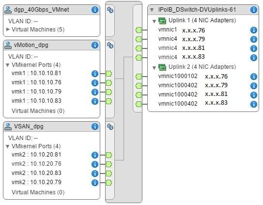 Развертывание тестового кластера VMware Virtual SAN 6.2 - 2
